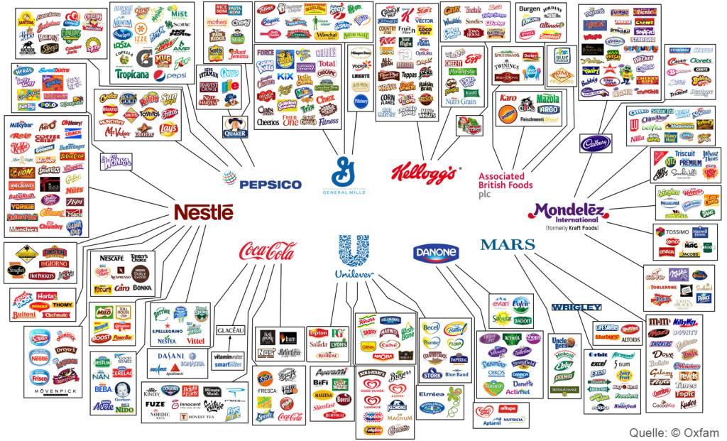 Die Lebensmittelindustrie in der Hand weniger Konzerne