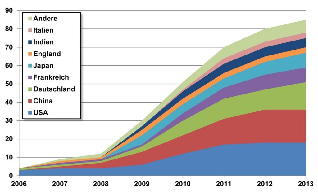 Elektrifizierte Serien-Automodelle nach Herstellerländern, die zwischen 2006 und 2013 vorgestellt wurden (kumulativ).