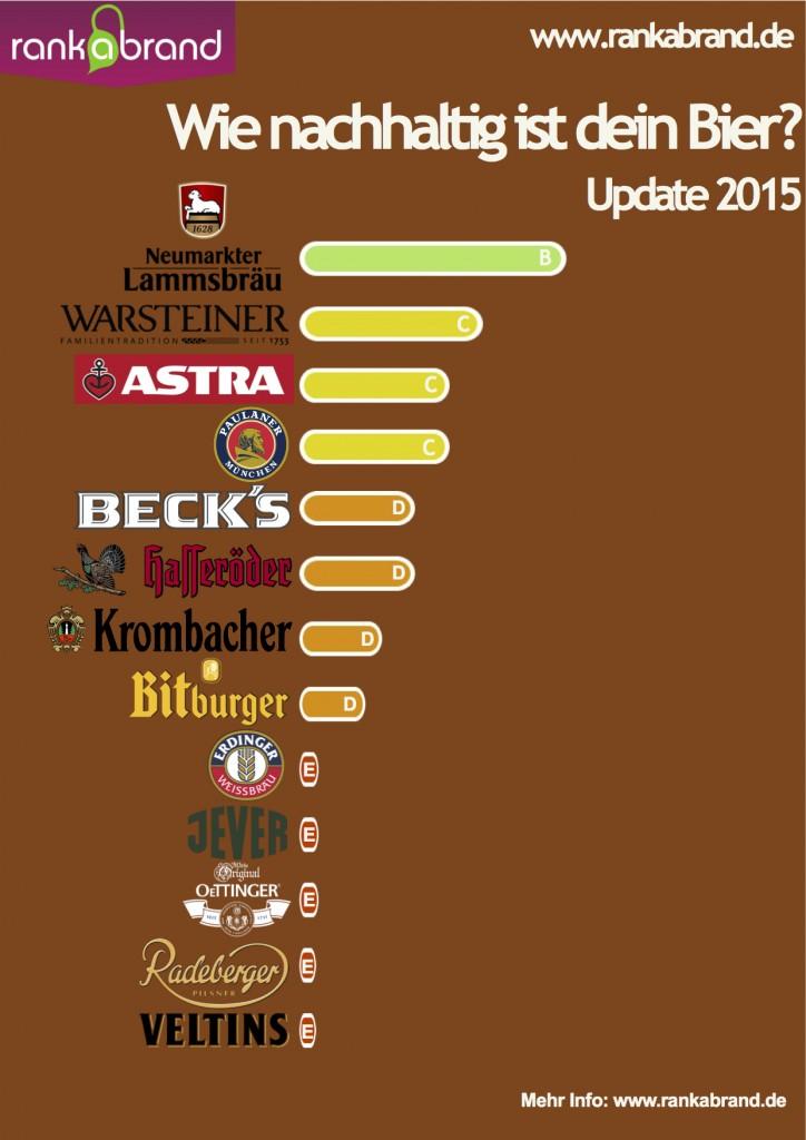 Rank-A-Bier: Bier-Ranking 2015
