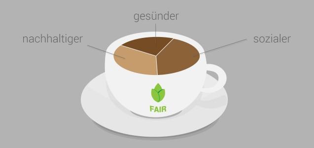 Fairer Kaffee - warum?