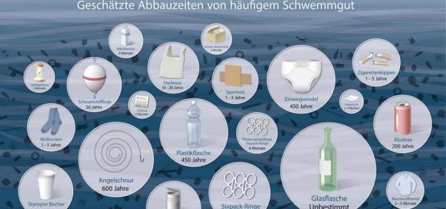 Plastik im Meer: geschätzte Abbauzeiten von häufigem Schwemmgut