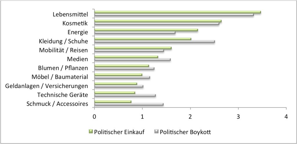 Politische Konsumhäufigkeit: Wie häufig haben Sie aus politischen, ethischen oder ökologischen Gründen bestimmte Produkte oder Dienstleistungen gekauft oder boykottiert? (0 = nie bis 4 = sehr häufig) n = 1279-1347.