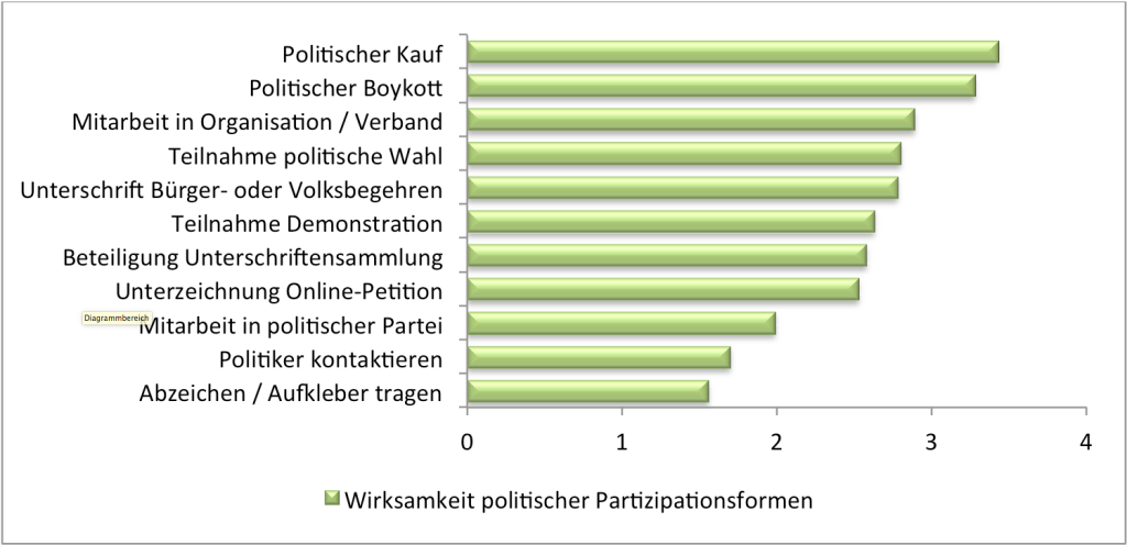 Wirksamkeit politischer Partizipationsformen: Und für wie wirksam halten Sie die verschiedenen Möglichkeiten, mit denen man versuchen kann, etwas zu verbessern oder zu verhindern, dass sich etwas verschlechtert? (0 = nicht wirksam bis 5 = sehr wirksam) n = 1229-1230.