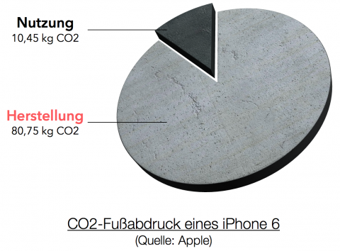 CO2-Fußabdruck eines iPhone