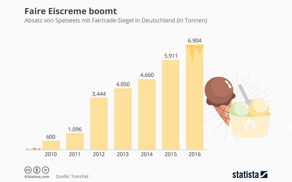 Die Grafik zeigt den Absatz von Speiseeis mit Fairtrade-Siegel in Deutschland in den Jahren 2010 bis 2016 (in Tonnen).