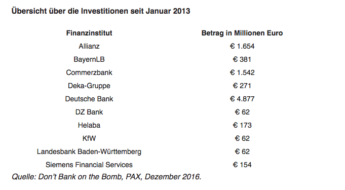 Deutsche Banken finanzieren Atomwaffen – Grafik