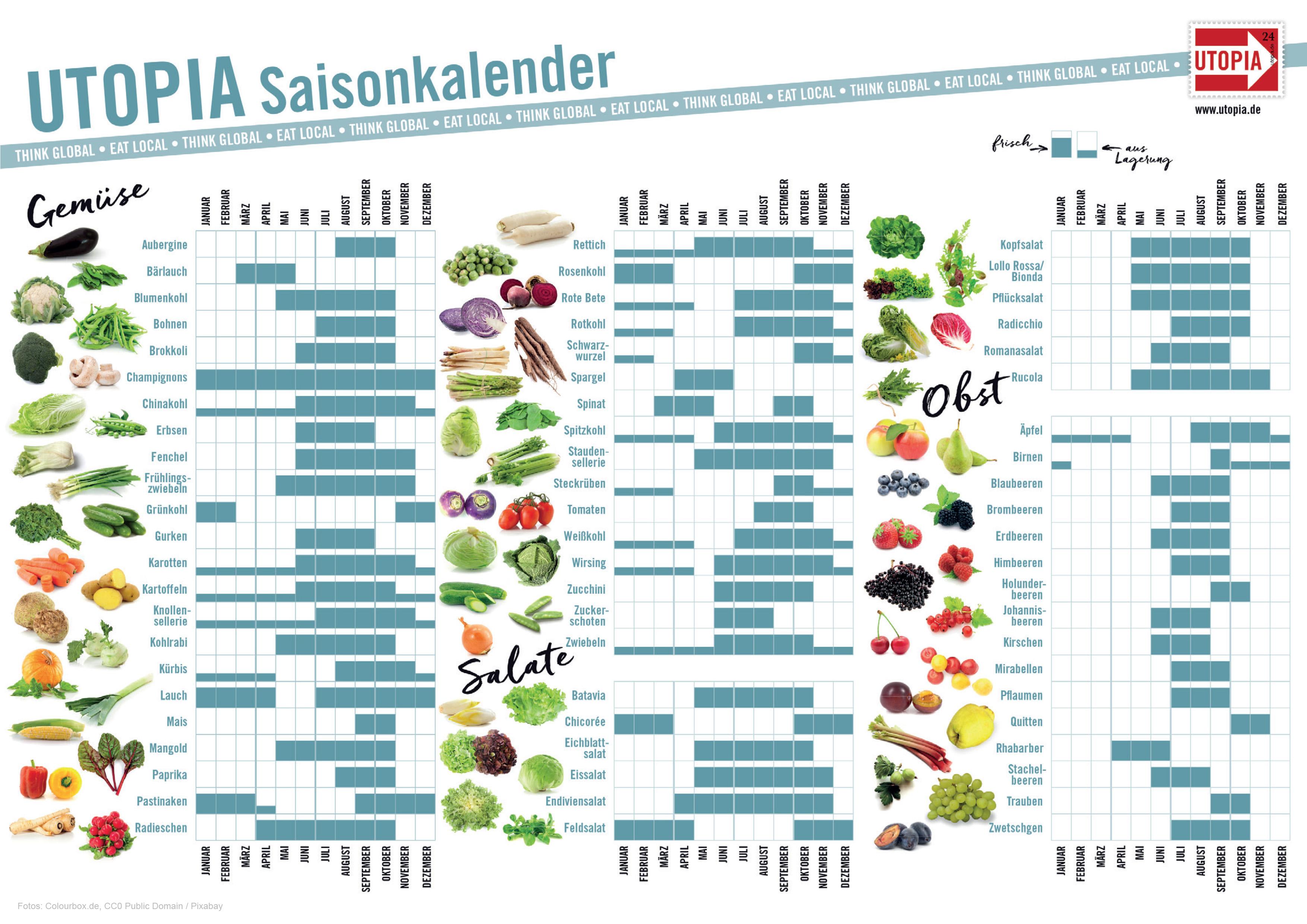 Saisonkalender Wann Wächst Welches Obst Und Gemüse Utopia De