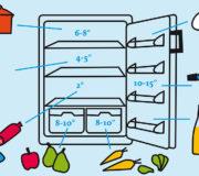 Vorräte richtig lagern und die optimale Kühlschrank-Temperatur einstellen