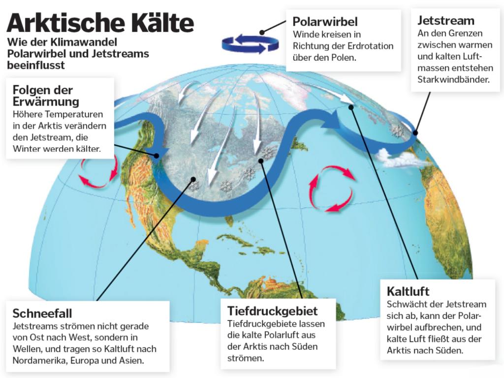 Klimawandel: Polarwirbel & Jetstreams