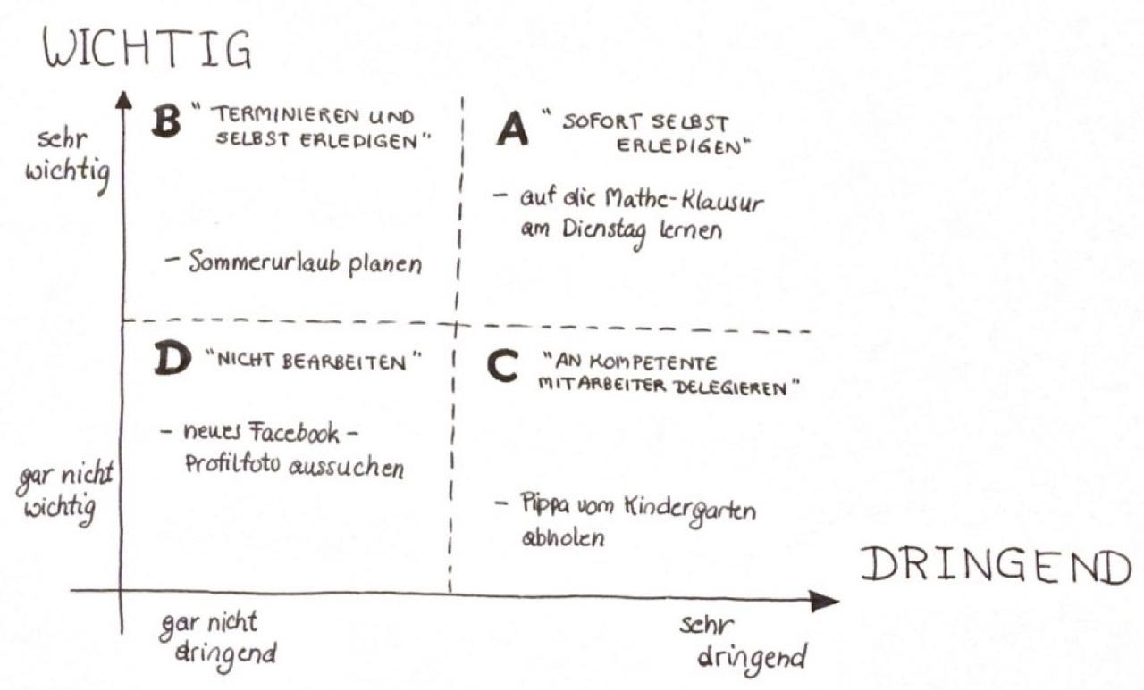 Das Eisenhower-Prinzip hilft, dir einen Überblick über deine Aufgaben zu verschaffen.
