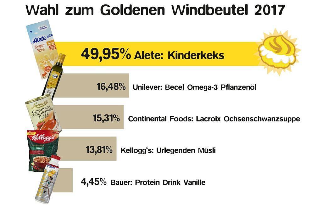 Goldener Windbeutel 2017 Abstimmungsergebnisse