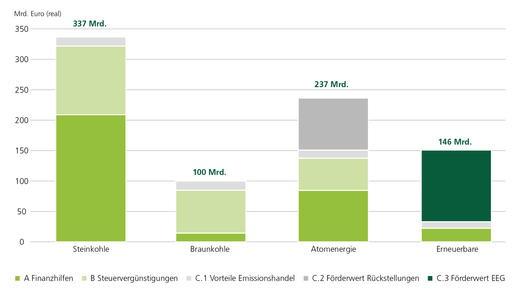 Greenpeace Energy Studie Was Strom wirklich kostet