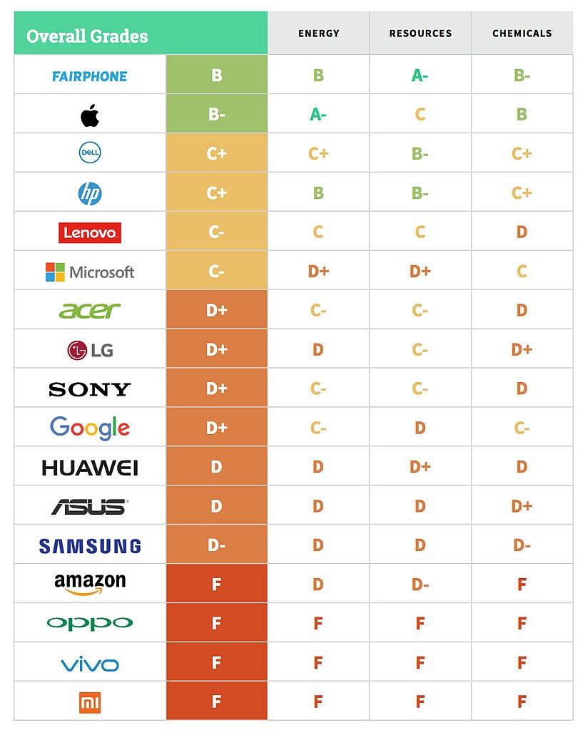 Ranking Greenpeace 2017