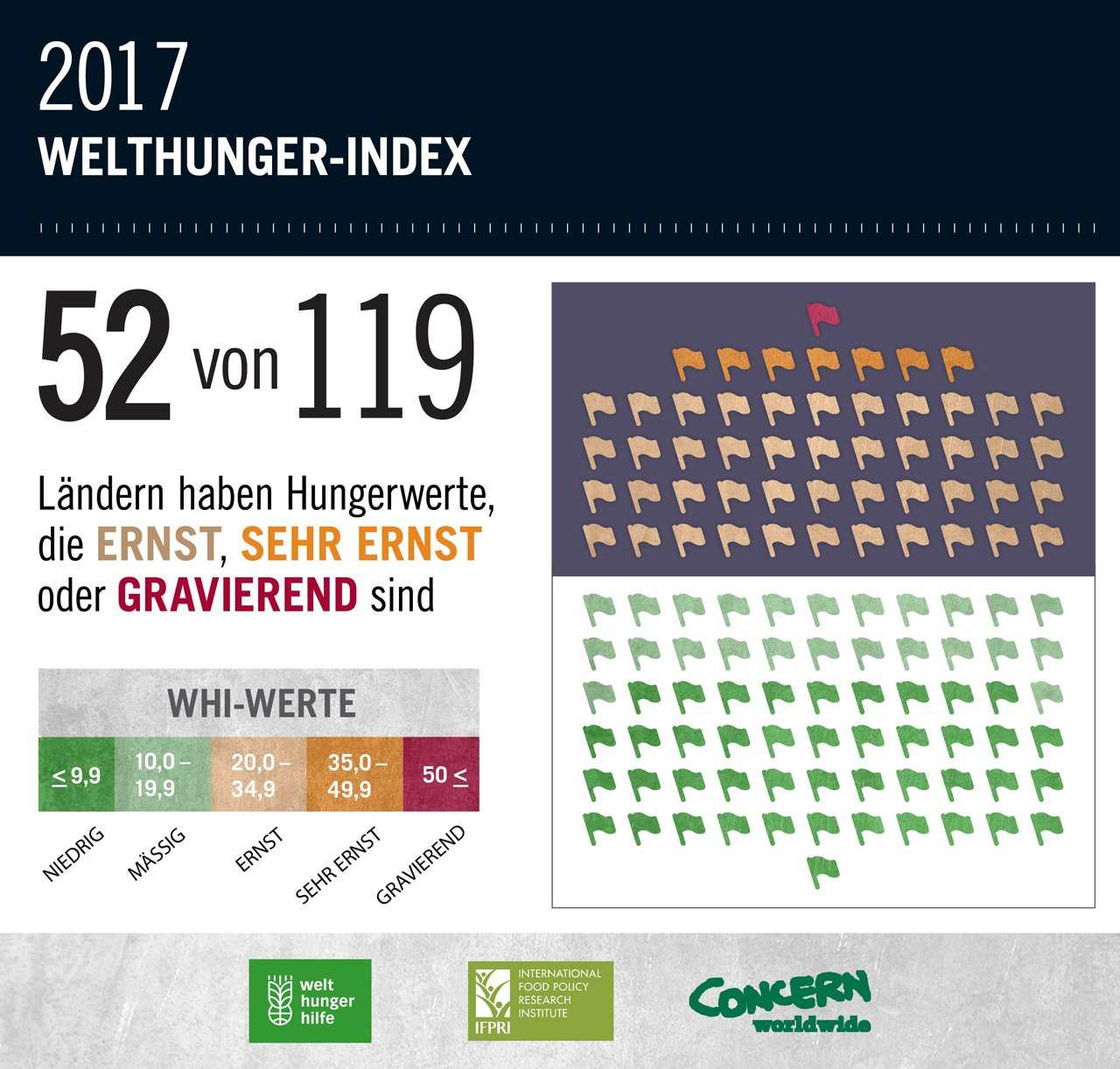 Welthunger-Index 2017