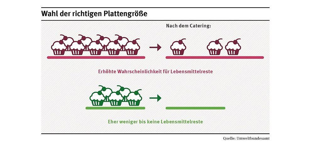 Catering Umweltbundesamt Plattengröße