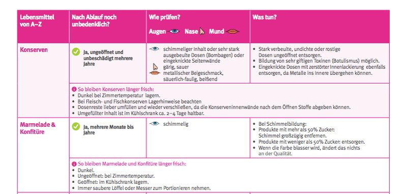 Mindesthaltbarkeitsdatum-Checkliste: Wie lange halten Lebensmittel