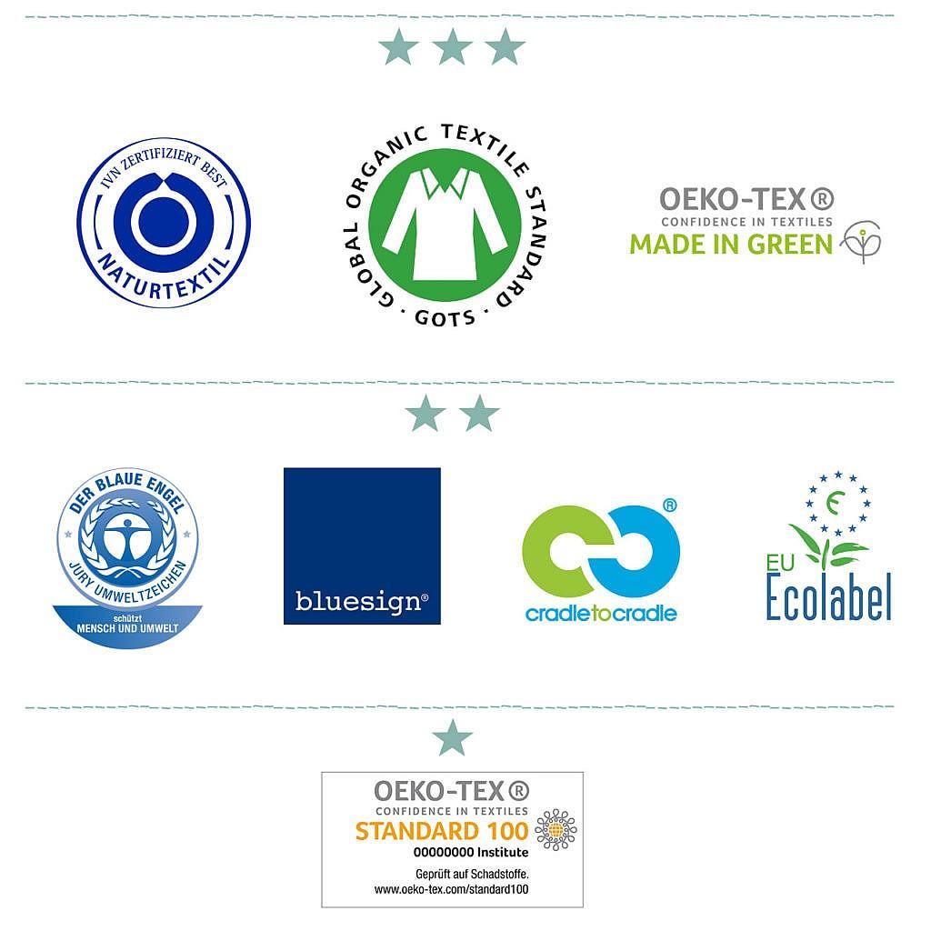 Greenpeace Textilratgeber: Textil-Siegel für Kleidung ohne Schadstoffe