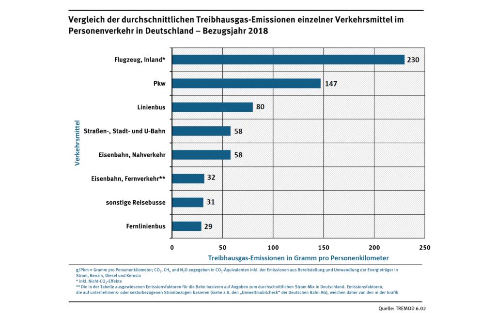 Vergleich der durchschnittlichen Treibhausgas-Emissionen einzelner Verkehrsmittel im Personenverkehr Bezugsjahr 2018