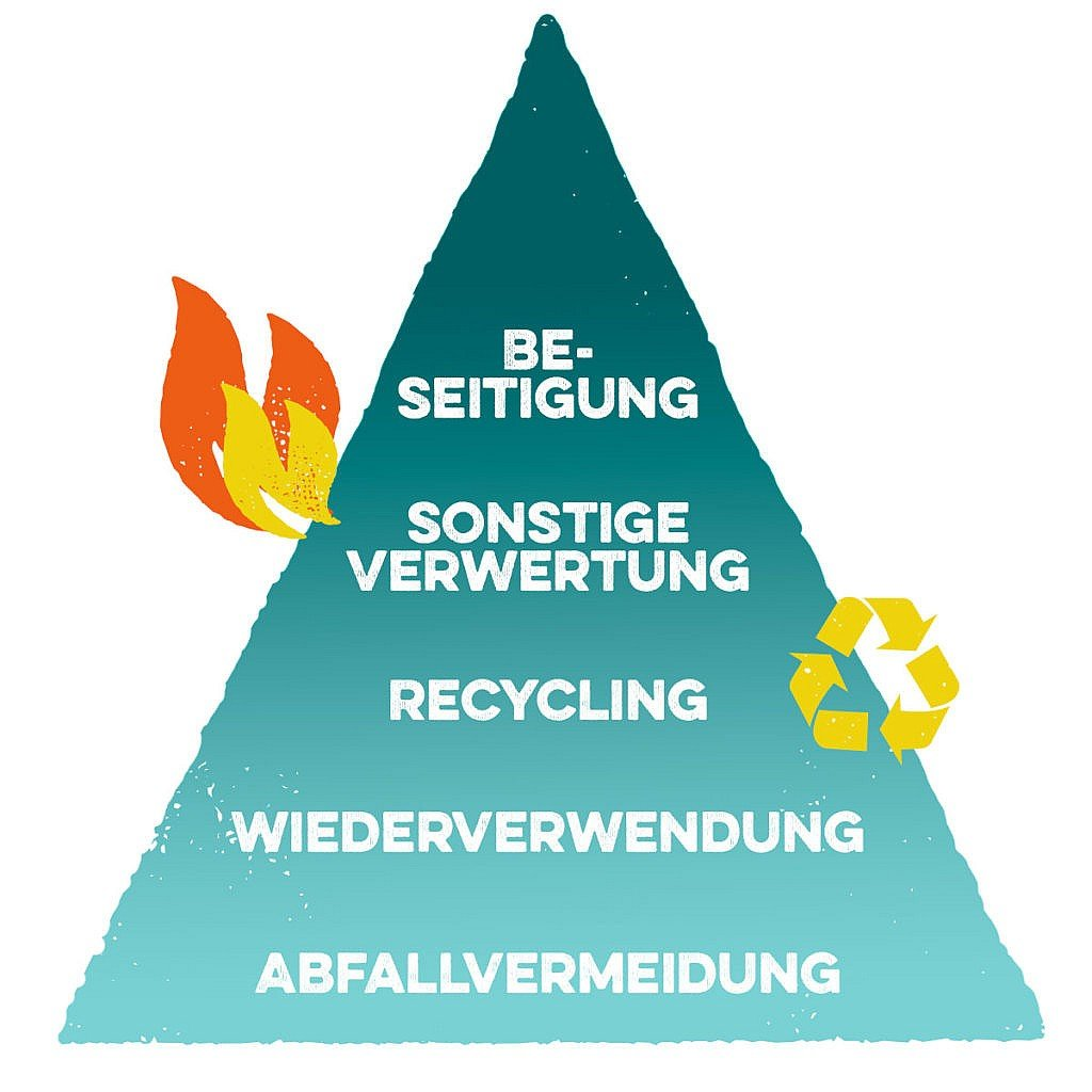 Abfallvermeidung, Abfallpyramide, Verpackungsmüll