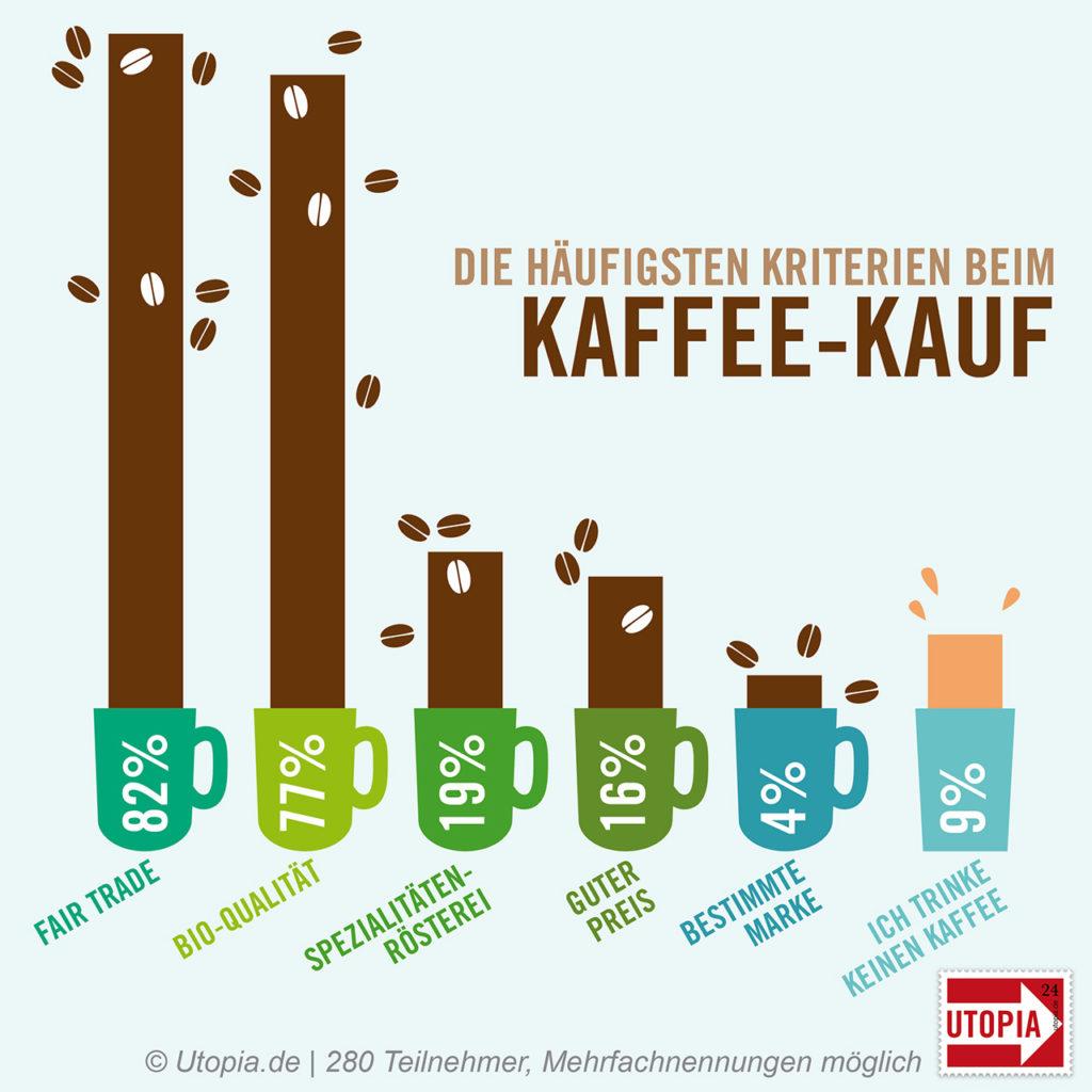 umfrage kaffee mehrheit greift zu fair trade und bio kaffee. Black Bedroom Furniture Sets. Home Design Ideas