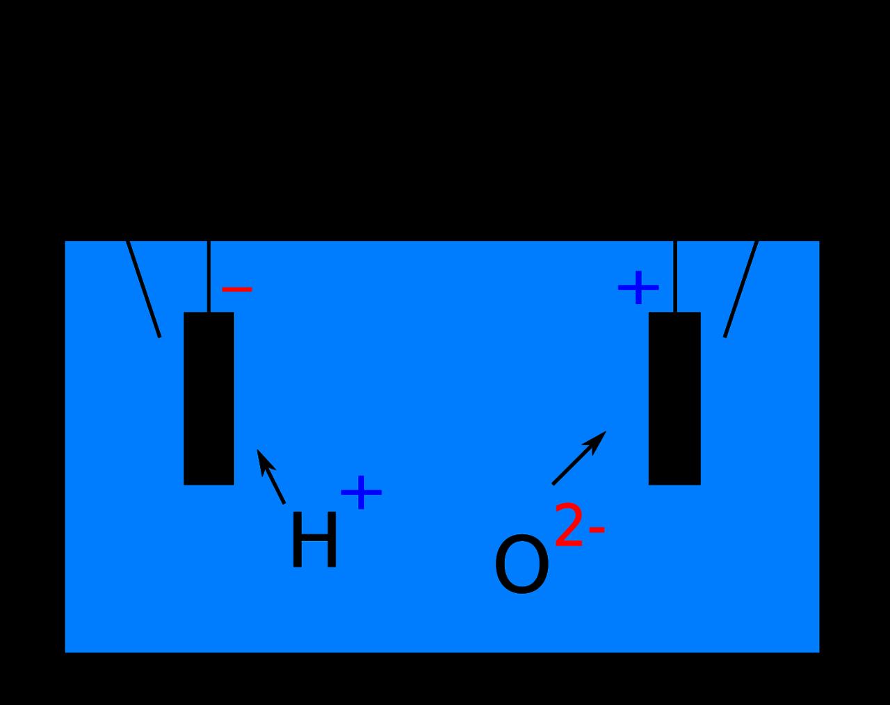 Vereinfachte Darstellung der Elektrolyse