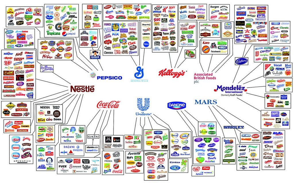 Lebensmittelkonzerne
