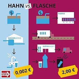 Kann man Leitungswasser in Deutschland bedenkenlos trinken?