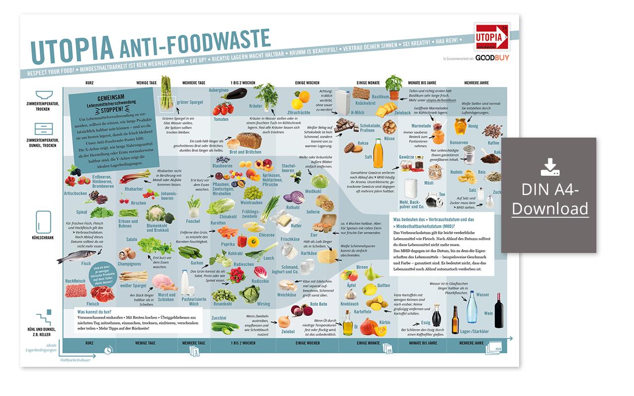 Utopia Foodwaste Poster