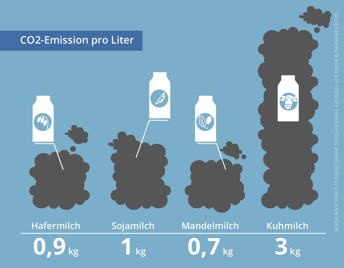 Ökobilanz Pflanzenmilch vs. Kuhmilch, CO2-Emissionen