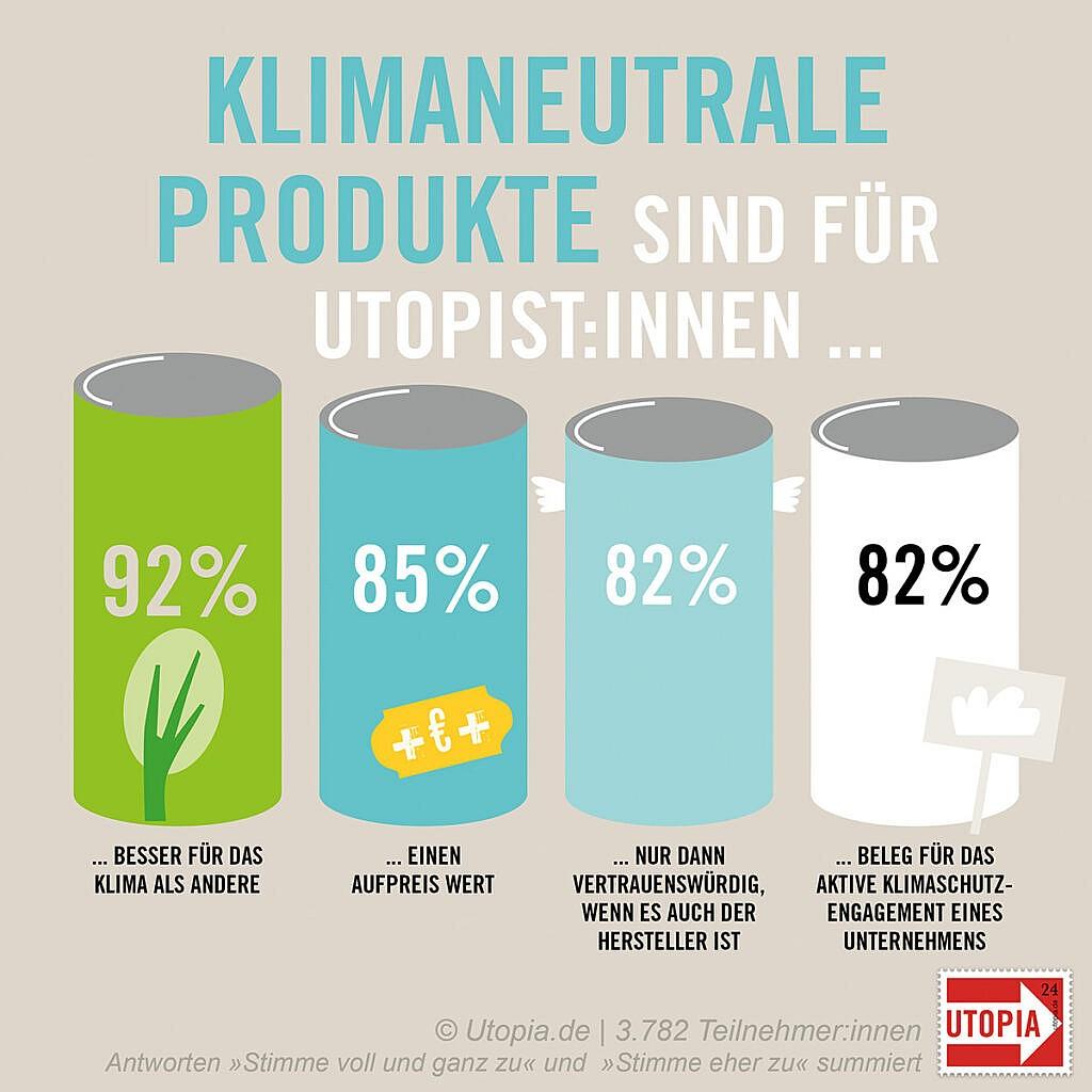 Klimaneutrale Produkte sind für Utopist:innen...