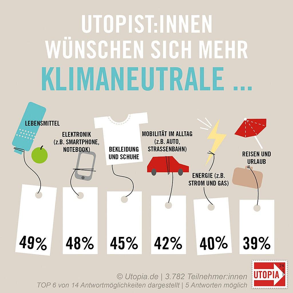 Utopist:innen wünschen sich mehr klimaneutrale ...