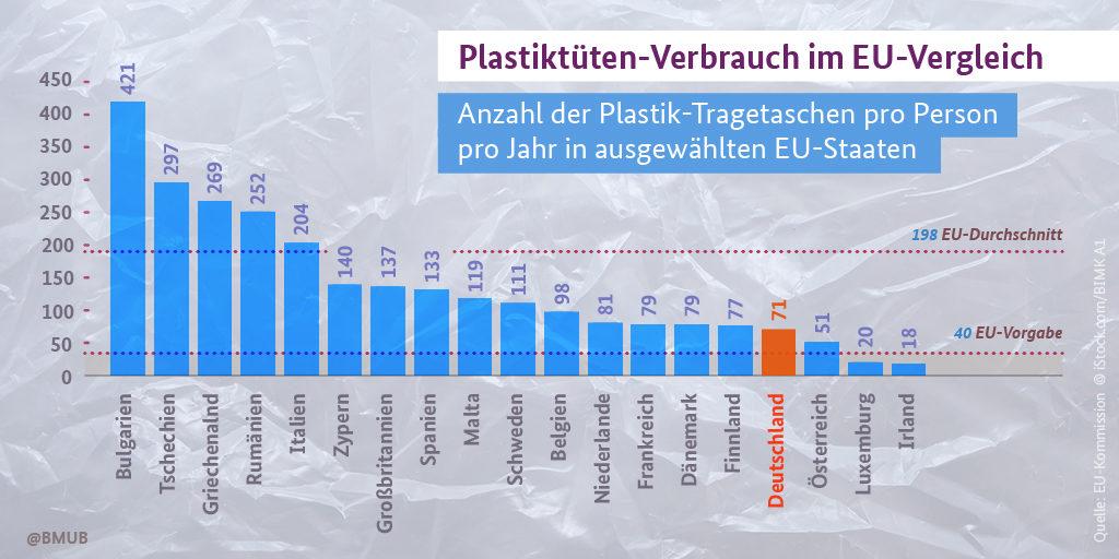 Plastiktüten Verbrauch im EU-Vergleich, Infografik