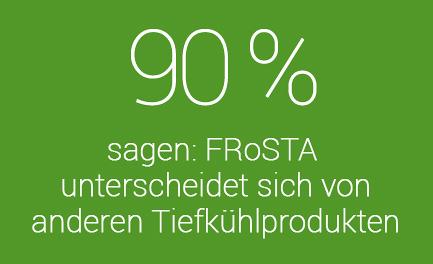 90% der Tester sagen: FROSTA Tiefkühlkost unterscheidet sich von anderen Marken