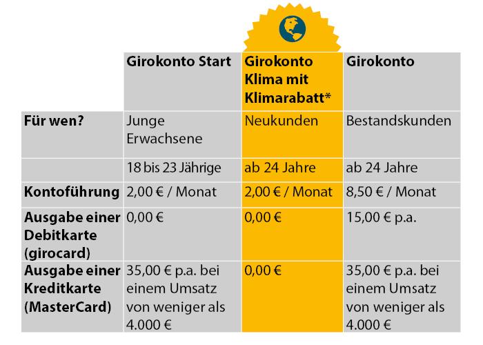 Ethikbank nachhaltige Bank fair Rabatt Neukunden Bonus sparen Girokonto