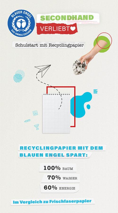 Blauer Engel Recyclingpapier